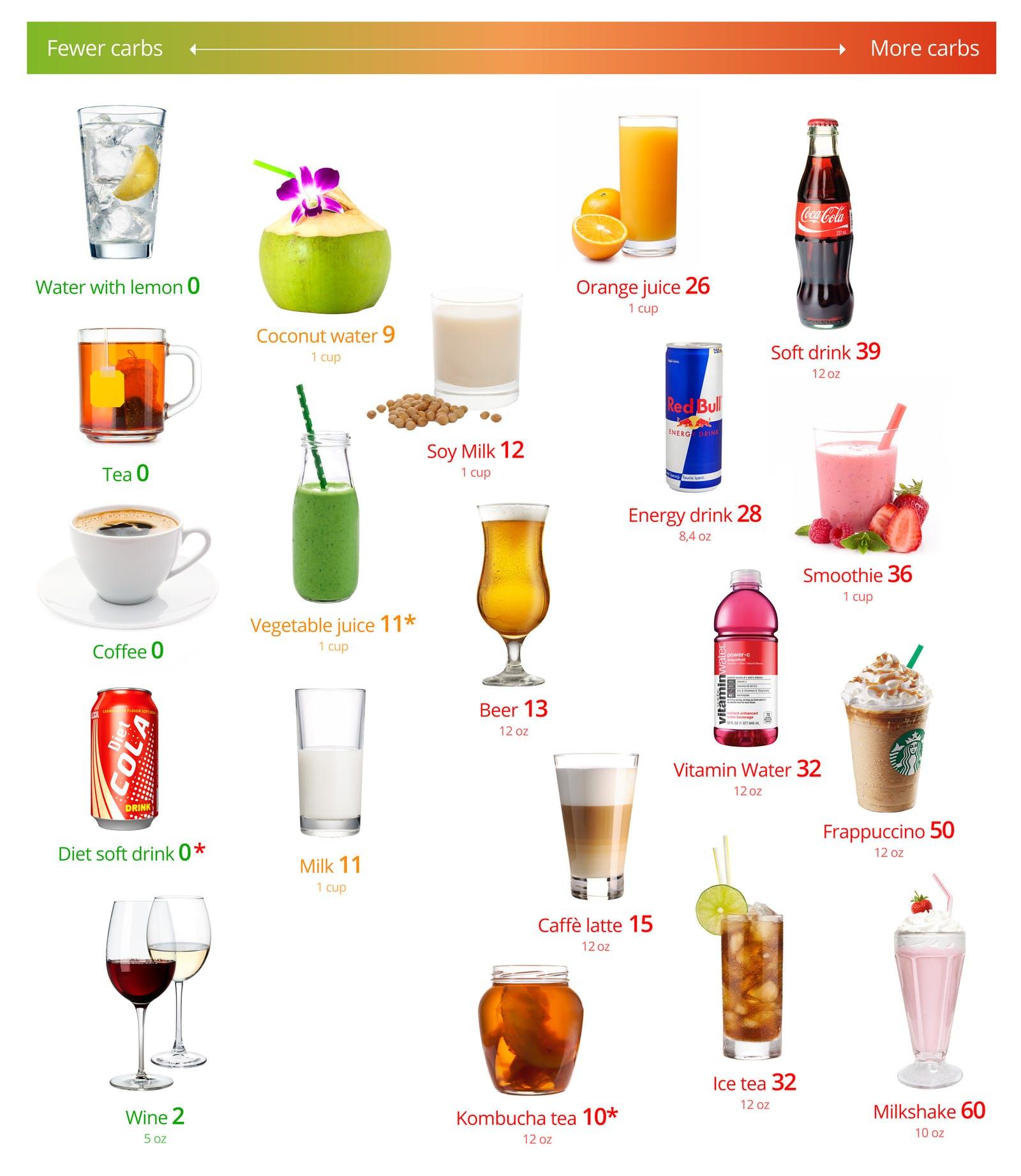 giảm cân nên uống gì