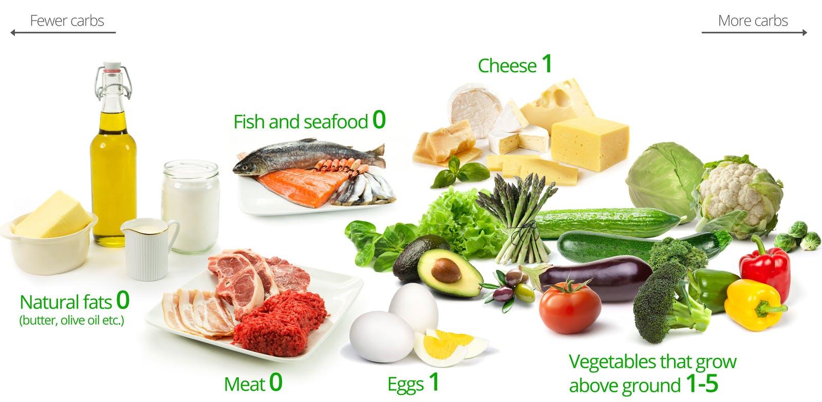Nên ăn gì khi thực hiện chế độ giảm cân low-carb