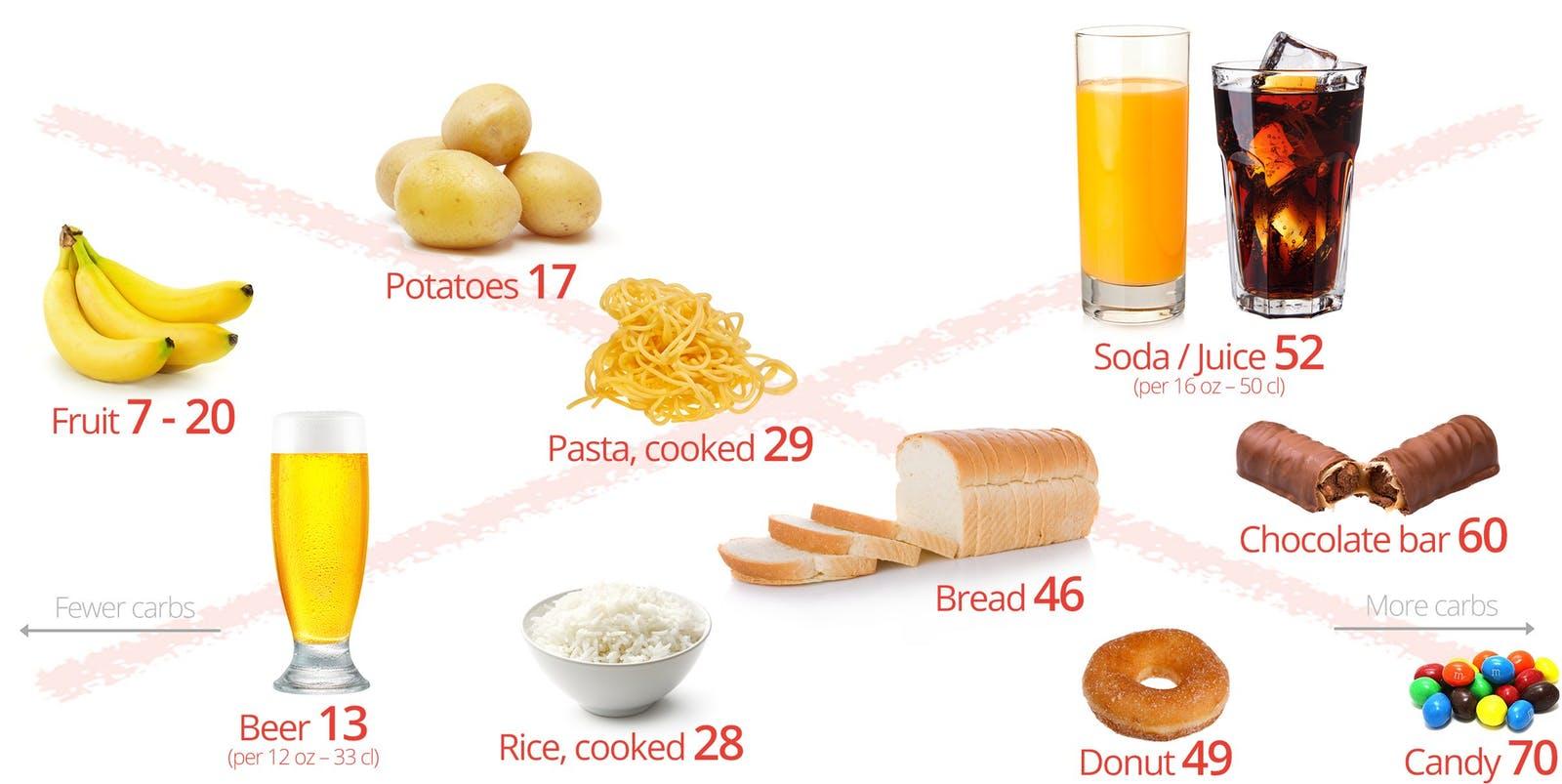 không nên ăn gì khi thực hiện low-carb giảm cân